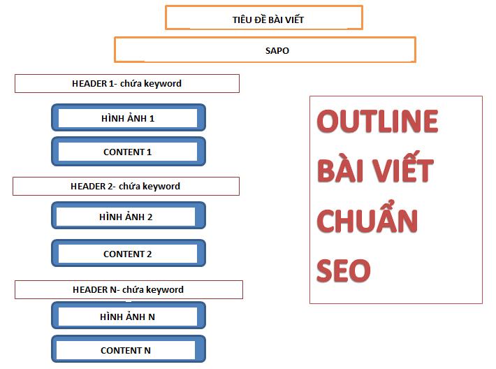Cấu trúc bài viết chuẩn SEO